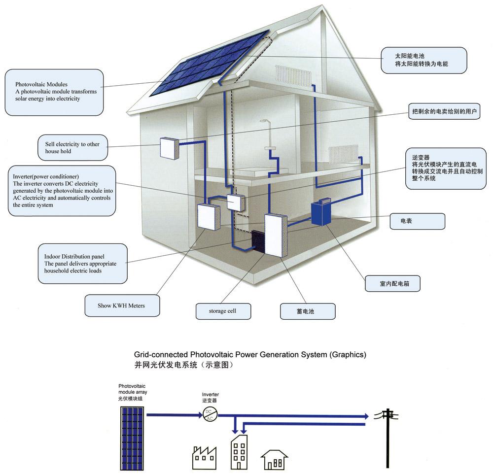 Solar Pv System Installation Sp Install Panel Wiring Diagram